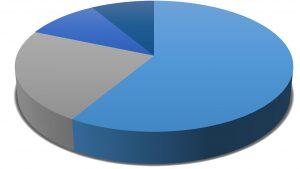 割合 グラフ